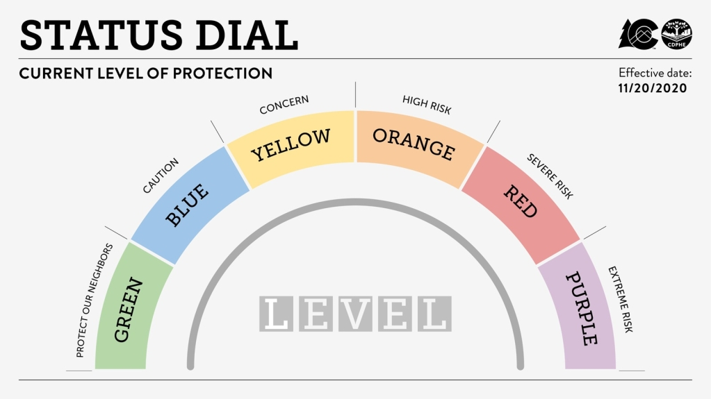 Summit County to move to level red on COVID 19 dial as soon as