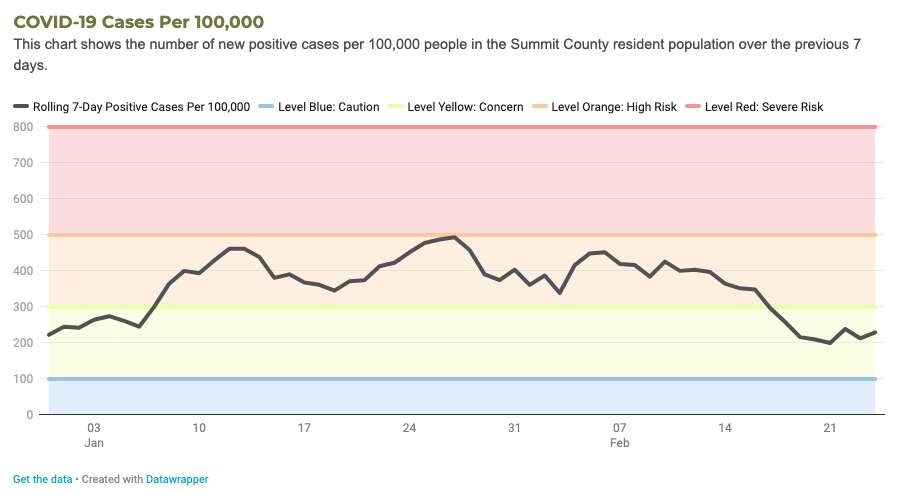 Summit County reports 71 cases, 2 hospitalizations over the week