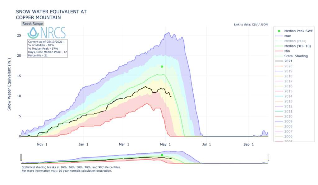 A graph shows levels of snow-water equivalent at Copper Mountain.   Graph from the U.S. Department of Agriculture's Natural Resources Conservation Service