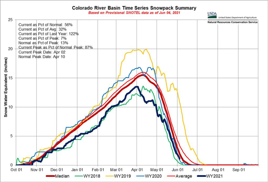 2021 snowpack for the Colorado River Basin, which includes Grand County, is depicted by the dark blue line. | Natural Resources Conservation Service